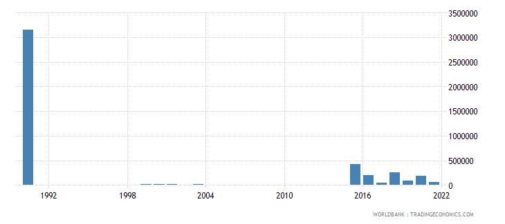 vanuatu net bilateral aid flows from dac donors switzerland us dollar wb data