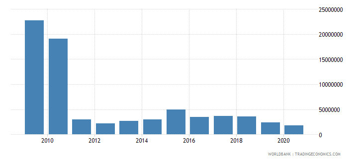 vanuatu net bilateral aid flows from dac donors united states us dollar wb data