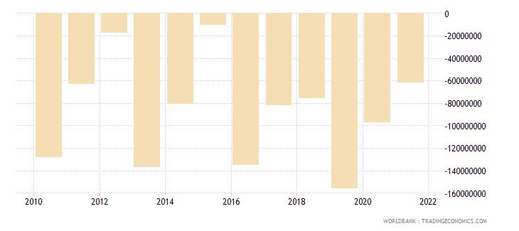 vanuatu net errors and omissions adjusted bop us dollar wb data