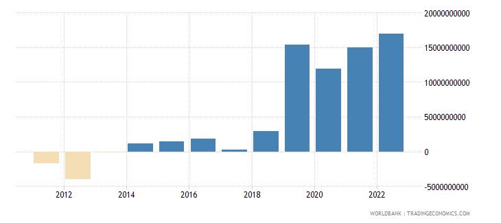 vanuatu net income from abroad current lcu wb data