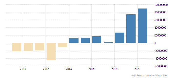 vanuatu net income from abroad us dollar wb data