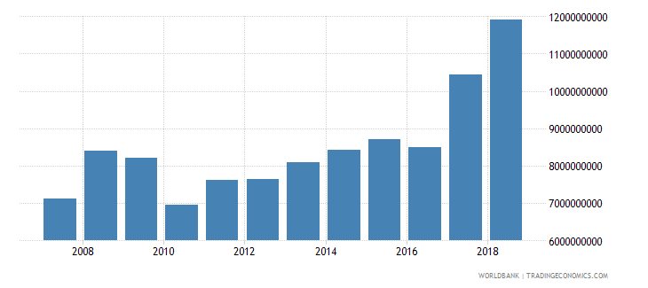 vanuatu net taxes on products current lcu wb data