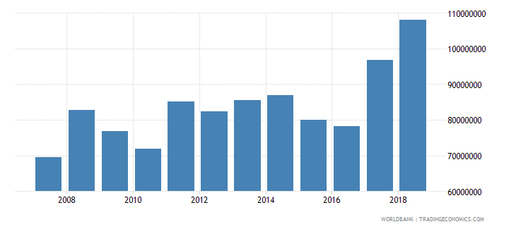 vanuatu net taxes on products current us$ wb data