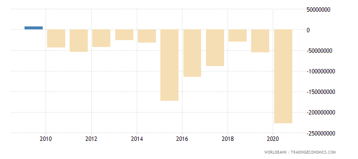 vanuatu net trade in goods and services bop us dollar wb data