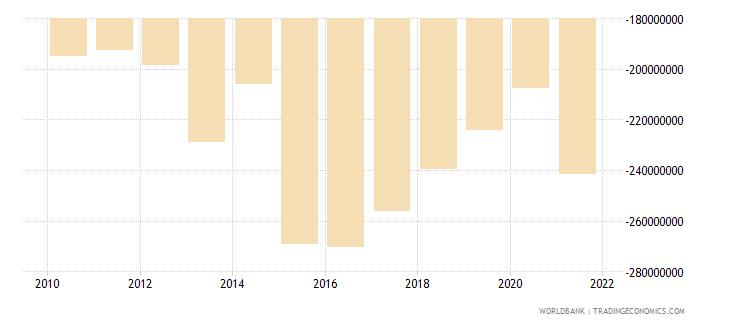 vanuatu net trade in goods bop us dollar wb data