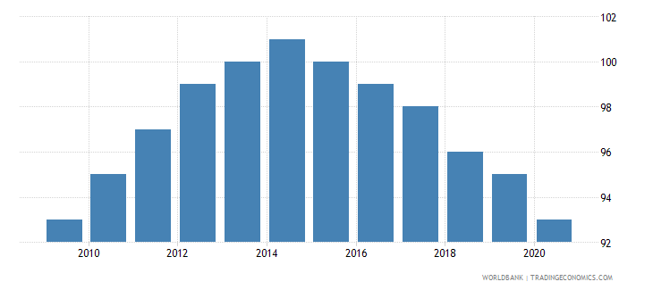 vanuatu number of neonatal deaths wb data