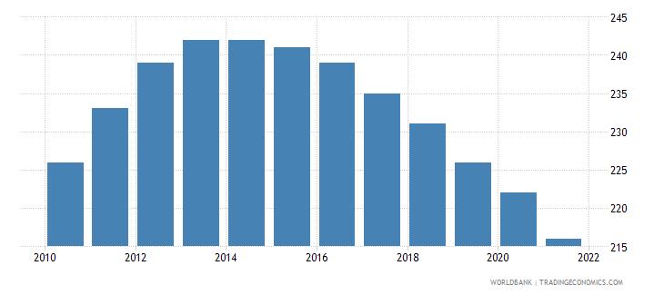 vanuatu number of under five deaths wb data