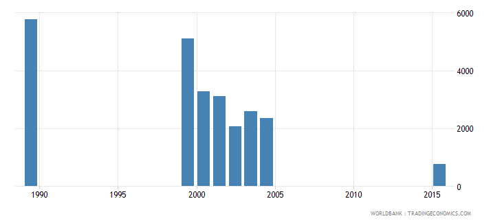 vanuatu out of school adolescents of lower secondary school age both sexes number wb data