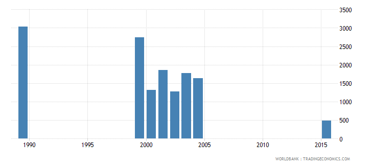 vanuatu out of school adolescents of lower secondary school age female number wb data