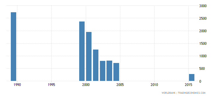 vanuatu out of school adolescents of lower secondary school age male number wb data