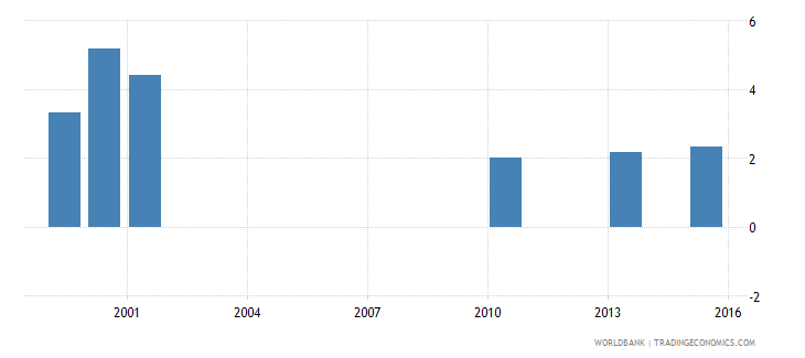 vanuatu percentage of female students in lower secondary education enrolled in vocational programmes female percent wb data