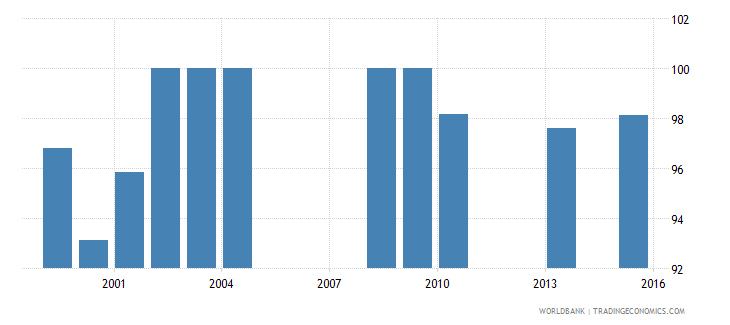 vanuatu percentage of male students in lower secondary education enrolled in general programmes male percent wb data