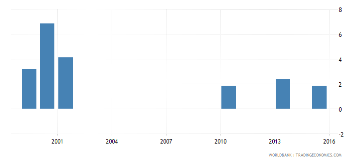 vanuatu percentage of male students in lower secondary education enrolled in vocational programmes male percent wb data