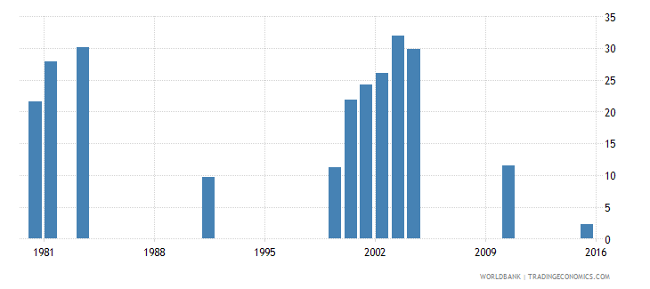 vanuatu percentage of male students in secondary education enrolled in vocational programmes male percent wb data