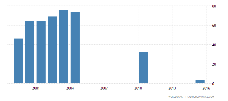 vanuatu percentage of male students in upper secondary education enrolled in vocational programmes male percent wb data