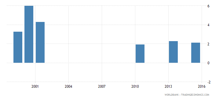 vanuatu percentage of students in lower secondary education enrolled in vocational programmes both sexes percent wb data