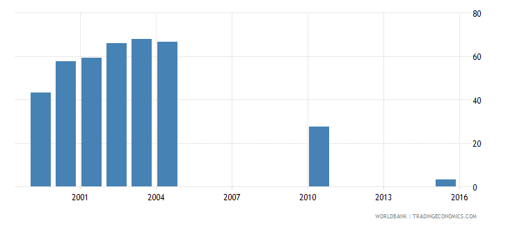 vanuatu percentage of students in upper secondary education enrolled in vocational programmes both sexes percent wb data