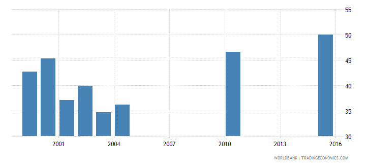 vanuatu percentage of students in upper secondary education who are female percent wb data