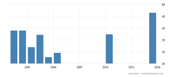 vanuatu percentage of students in upper secondary vocational education who are female percent wb data