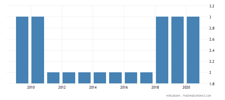 vanuatu political stability and absence of violence terrorism number of sources wb data