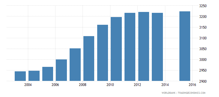 vanuatu population age 0 female wb data