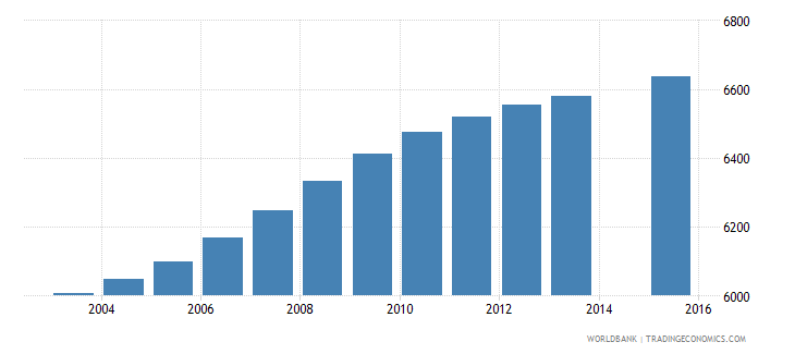 vanuatu population age 1 total wb data