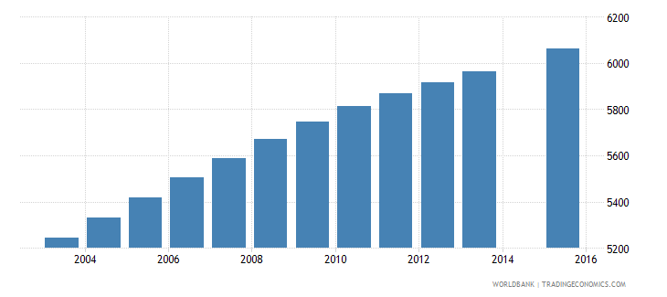 vanuatu population age 11 total wb data