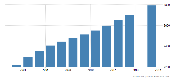 vanuatu population age 17 female wb data