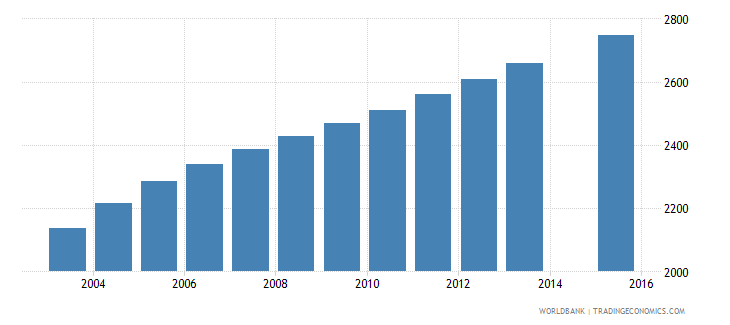 vanuatu population age 18 female wb data
