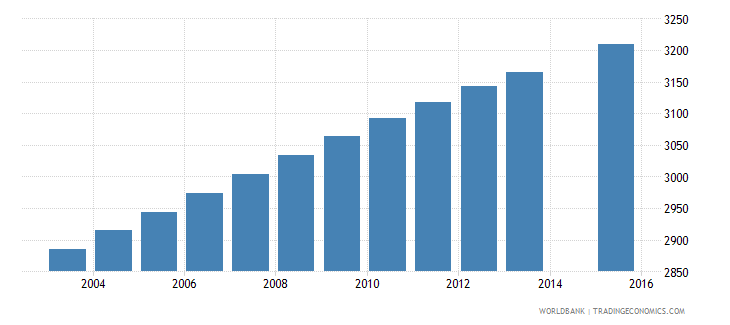 vanuatu population age 2 female wb data
