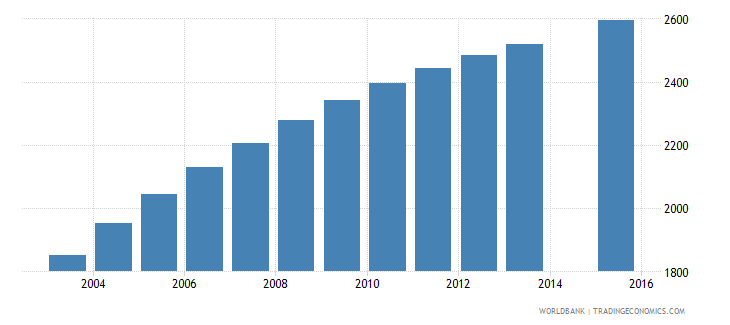 vanuatu population age 21 female wb data