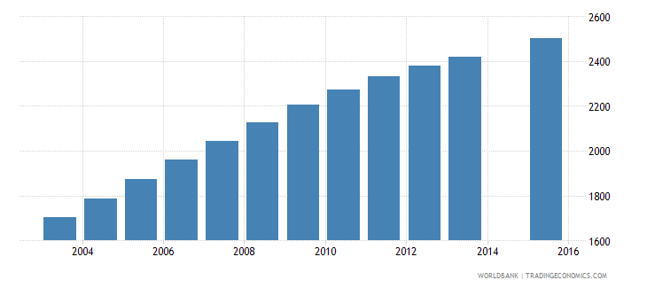vanuatu population age 23 female wb data