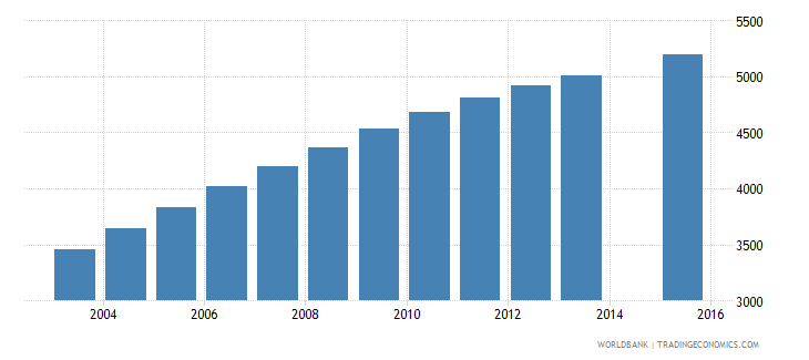 vanuatu population age 23 total wb data