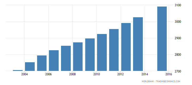 vanuatu population age 7 female wb data
