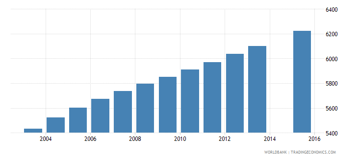 vanuatu population age 9 total wb data