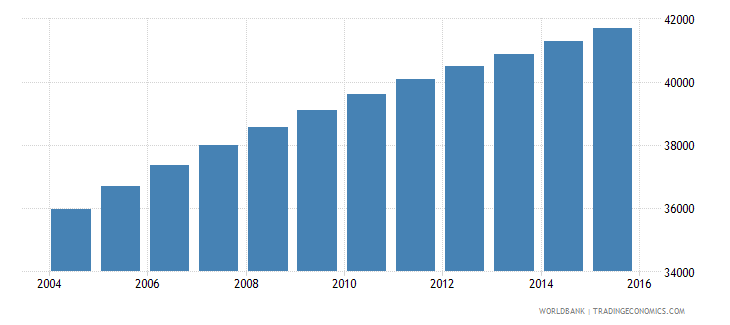 vanuatu population ages 10 16 total wb data