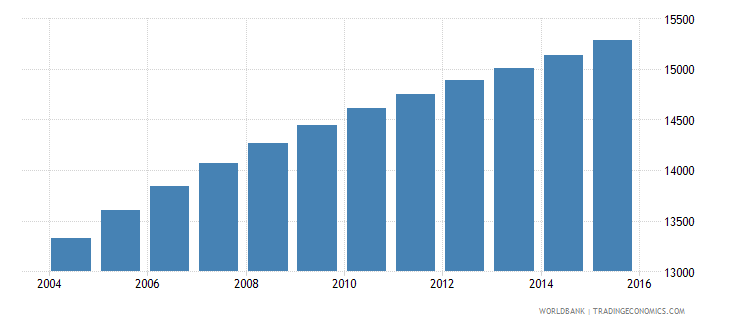 vanuatu population ages 11 15 male wb data