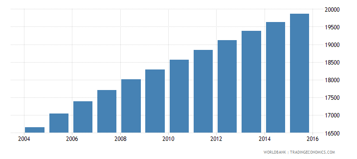 vanuatu population ages 12 18 female wb data