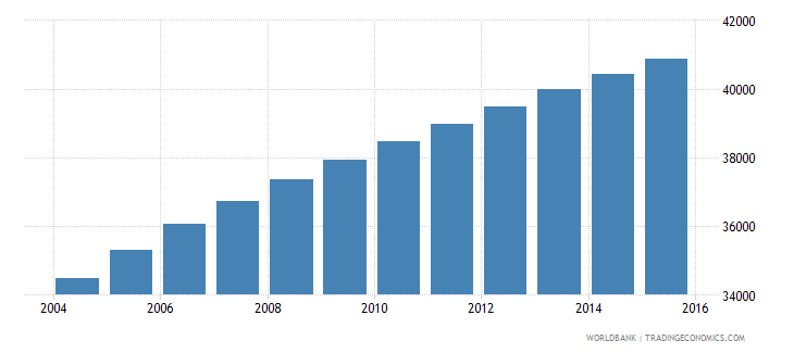 vanuatu population ages 12 18 total wb data