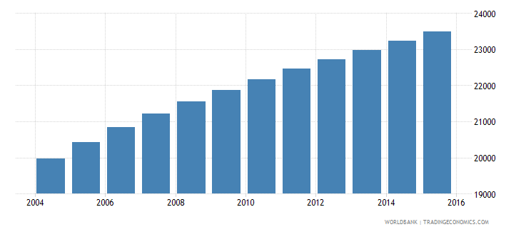 vanuatu population ages 13 16 total wb data