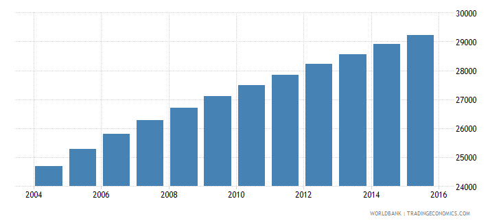 vanuatu population ages 13 17 total wb data