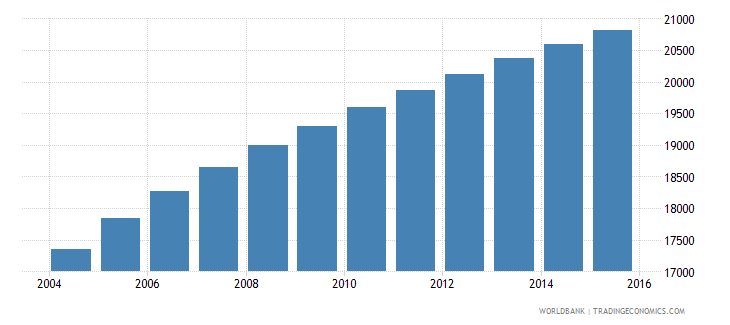 vanuatu population ages 13 19 male wb data