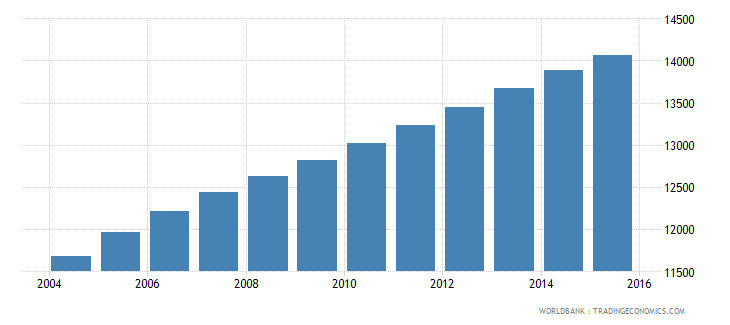 vanuatu population ages 14 18 female wb data