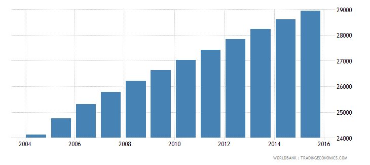 vanuatu population ages 14 18 total wb data