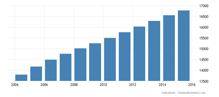 vanuatu population ages 14 19 female wb data