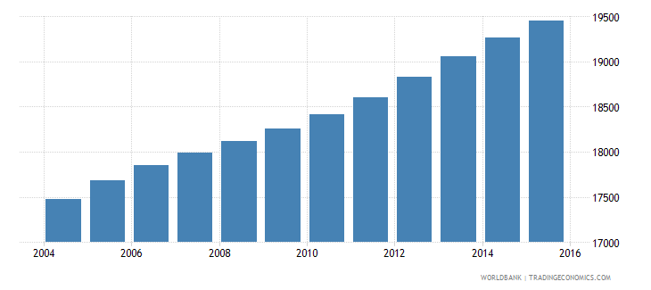 vanuatu population ages 4 6 total wb data