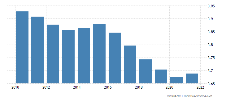 vanuatu population ages 65 and above male percent of total wb data