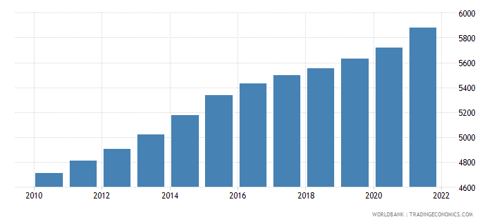 vanuatu population ages 65 and above male wb data