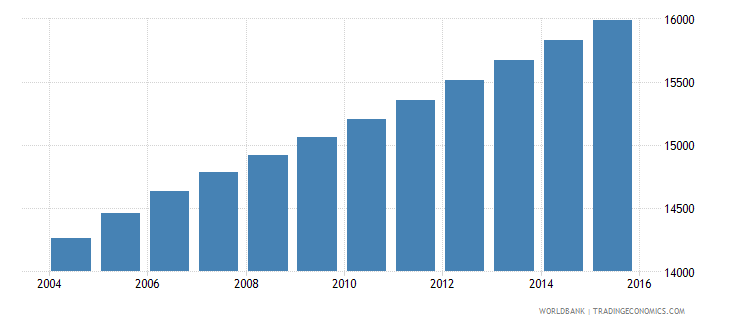 vanuatu population ages 7 11 male wb data