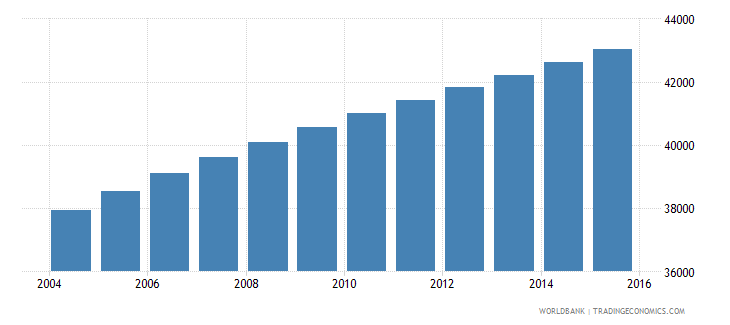 vanuatu population ages 7 13 total wb data